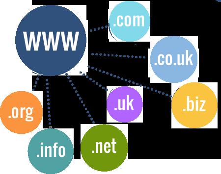 Criação de site profissional com Registro de Domínio